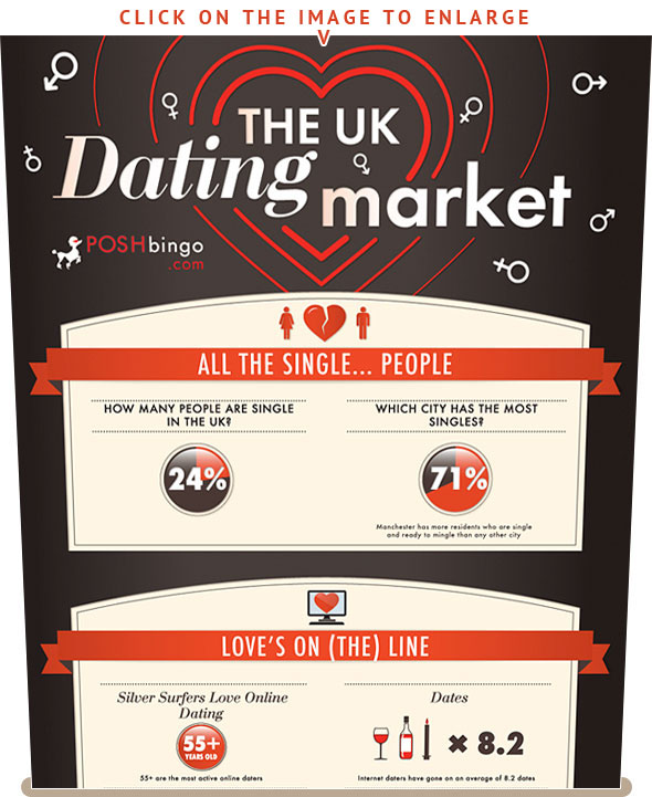 The UK dating market